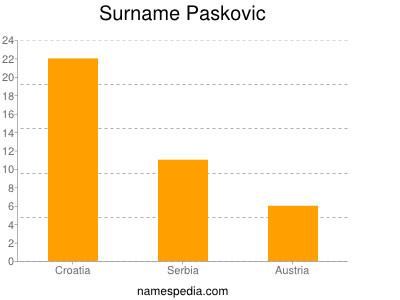 Surname Paskovic