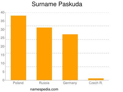 Surname Paskuda