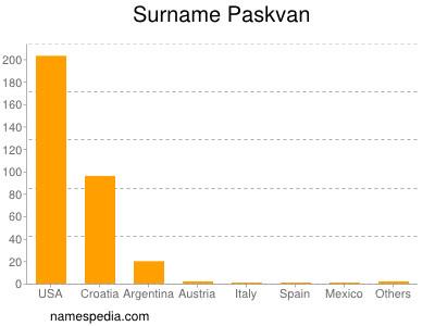 Surname Paskvan
