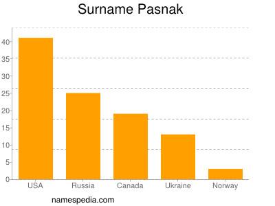 Surname Pasnak