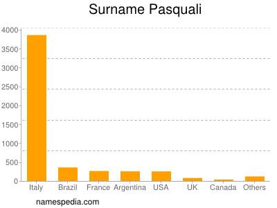 Surname Pasquali