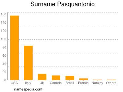 Surname Pasquantonio