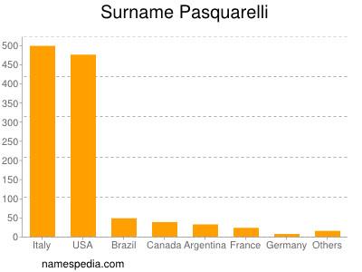 Surname Pasquarelli