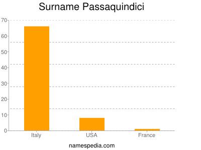 Surname Passaquindici