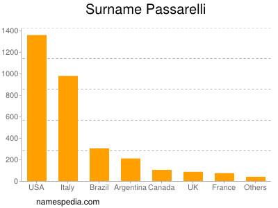 Surname Passarelli