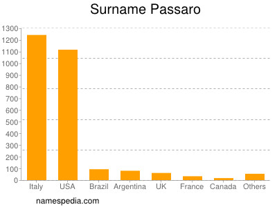 Surname Passaro