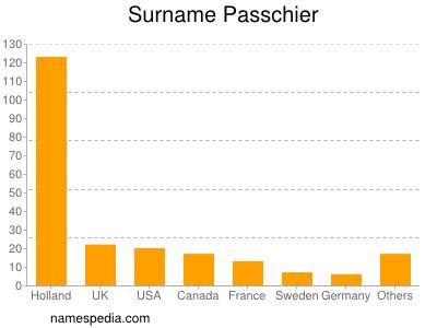 Surname Passchier