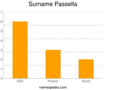 Surname Passella