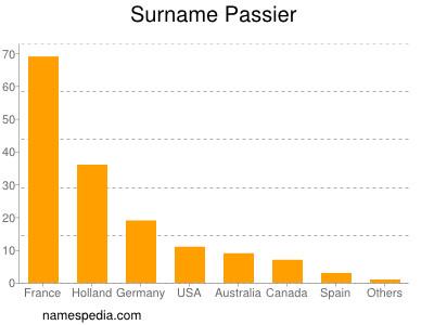 Surname Passier