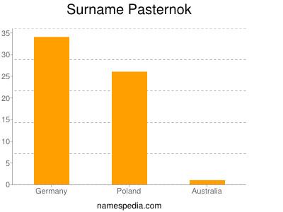 Surname Pasternok