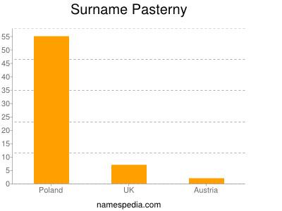 Surname Pasterny