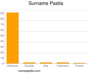 Surname Pastia