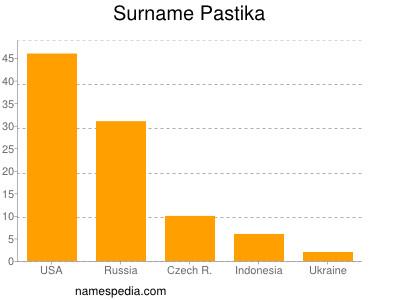 Surname Pastika