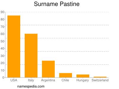 Surname Pastine