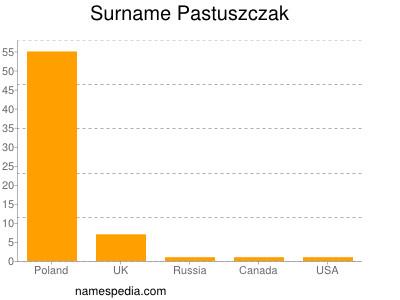 Surname Pastuszczak