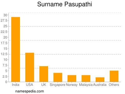 Surname Pasupathi
