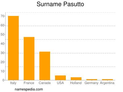 Surname Pasutto