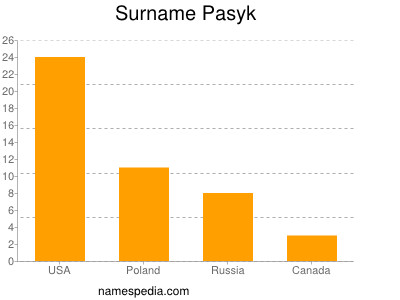 Surname Pasyk