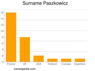 Surname Paszkowicz