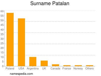 Surname Patalan