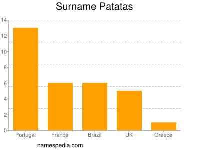 Surname Patatas