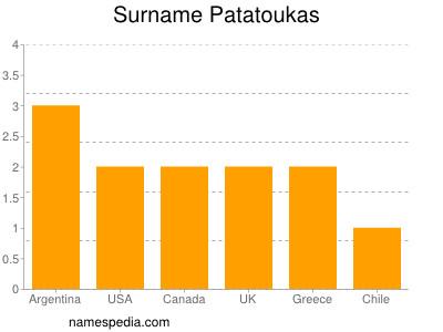 Surname Patatoukas
