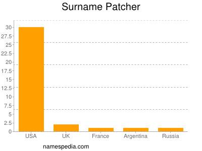 Surname Patcher