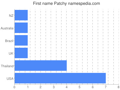 Given name Patchy