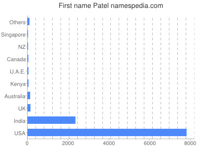 Given name Patel