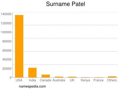 Familiennamen Patel