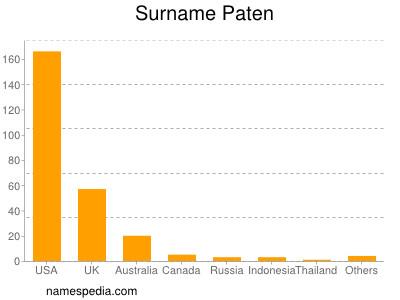 Surname Paten