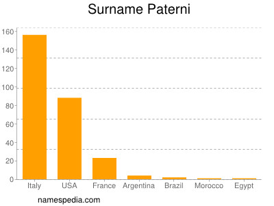 Surname Paterni