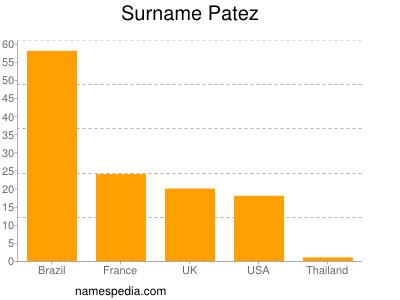 Surname Patez