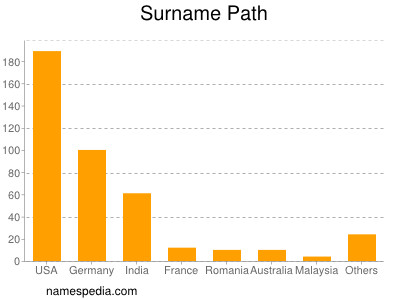 Surname Path
