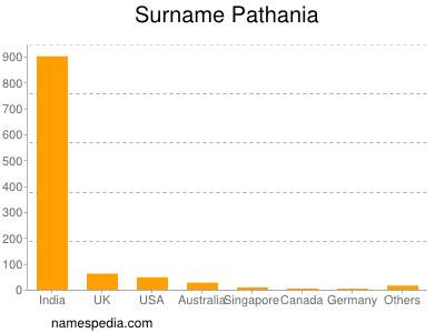 Surname Pathania