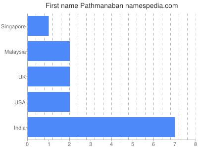 Given name Pathmanaban