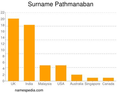 Surname Pathmanaban