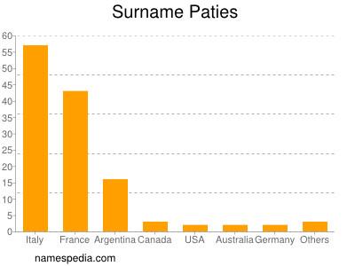 Surname Paties
