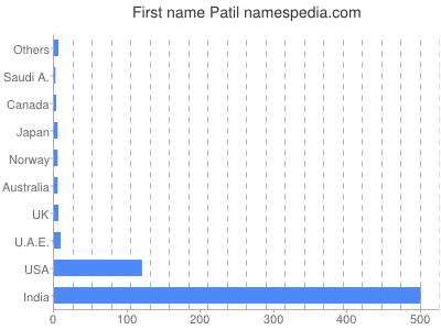 Given name Patil