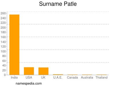 Surname Patle