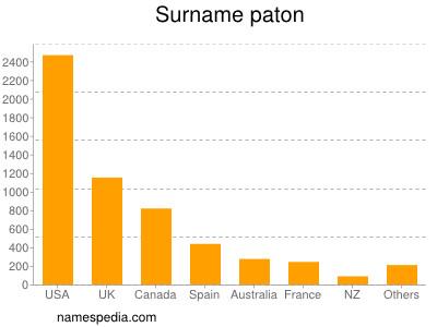 Surname Paton
