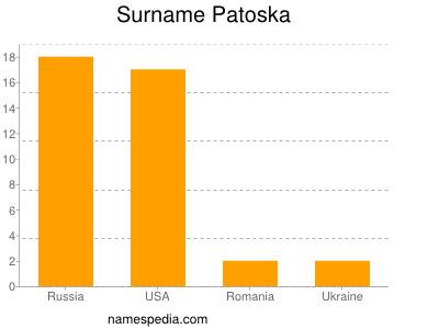 Surname Patoska