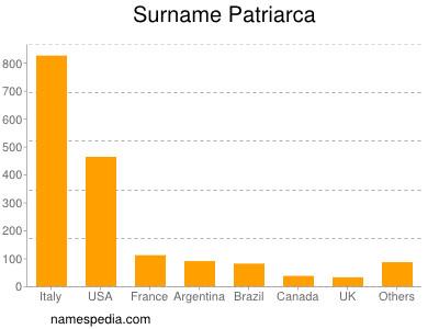 Surname Patriarca