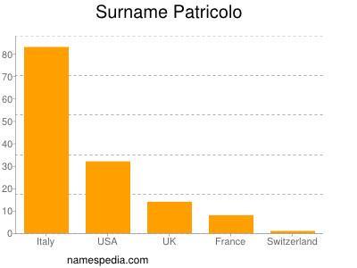 Surname Patricolo