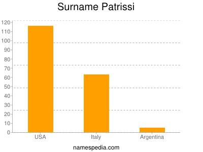 Surname Patrissi