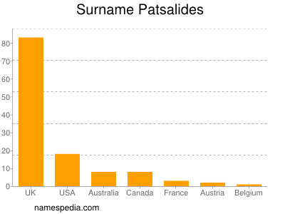 Surname Patsalides