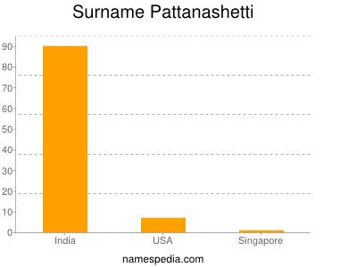 Surname Pattanashetti