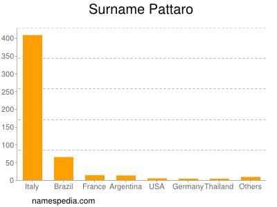 Surname Pattaro