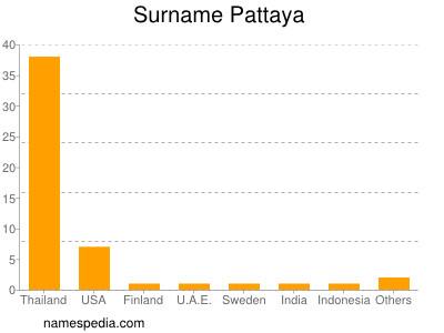 Surname Pattaya