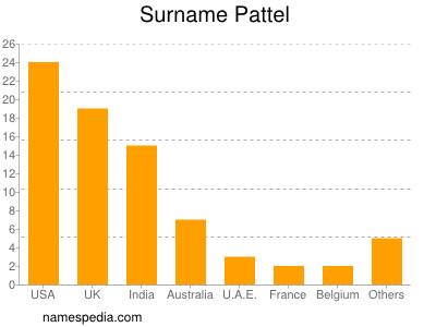 Surname Pattel